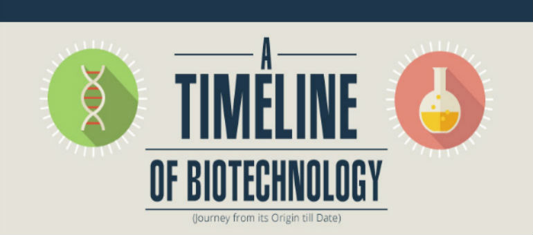 Biotechnology: Journey from its Origin till Date Part 2 – Infographic